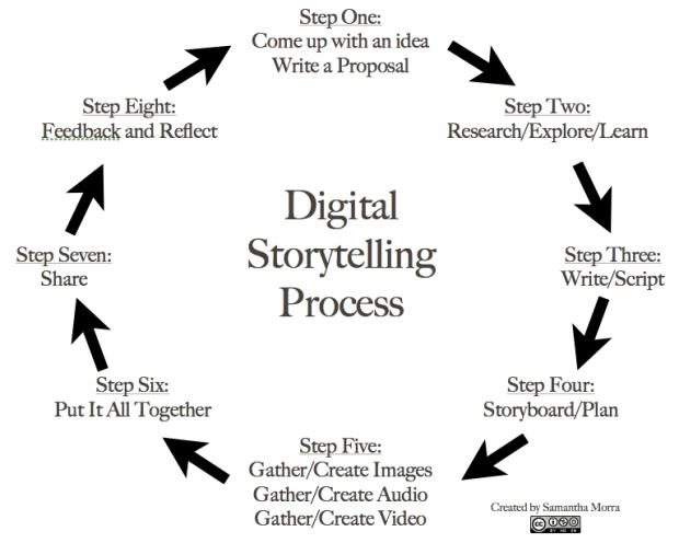 Processen i digital storytelling