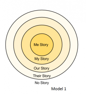 Storytelling Model - Joe Lambert - 7 Stages